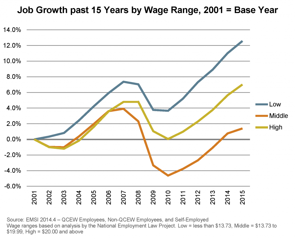 Job Growth past 15 Years by Wage Range, 2001 Base Year