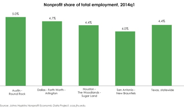Nonprofit Share of Employment