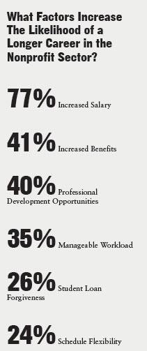 Professional Development JA 13 - Chart