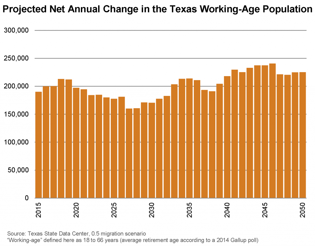 Projected Net Annual Change in the Texas Working-Age Population