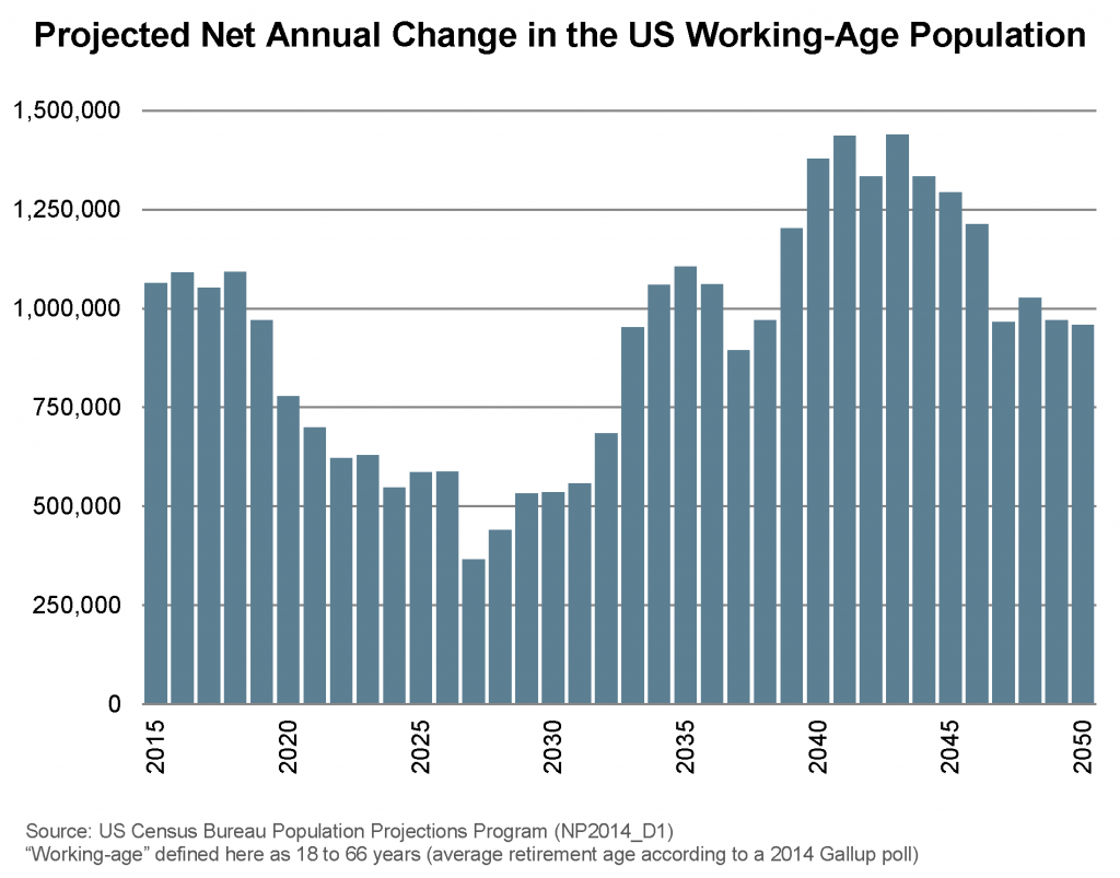 Projected Net Annual Change in the US Working-Age Population