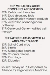 Regen Medicine Investments - ND 14