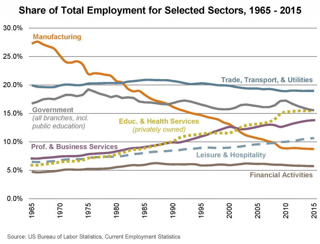 Share of Total Employment for Selected Sectors, 1965 - 2015