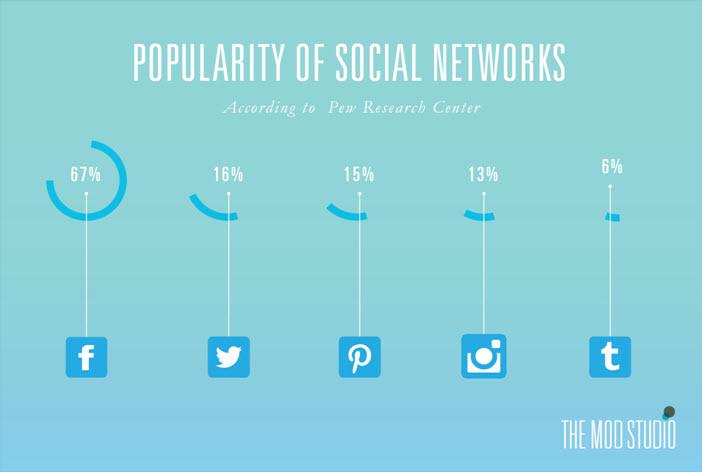 Social Media Popularity - 7-13