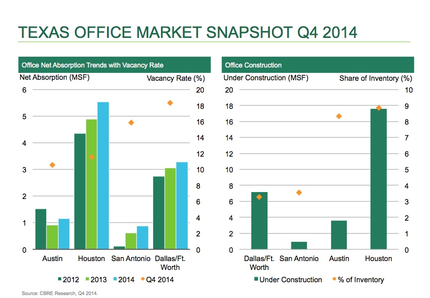 Texas OFfice Market