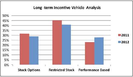 a comparison of options restricted stock