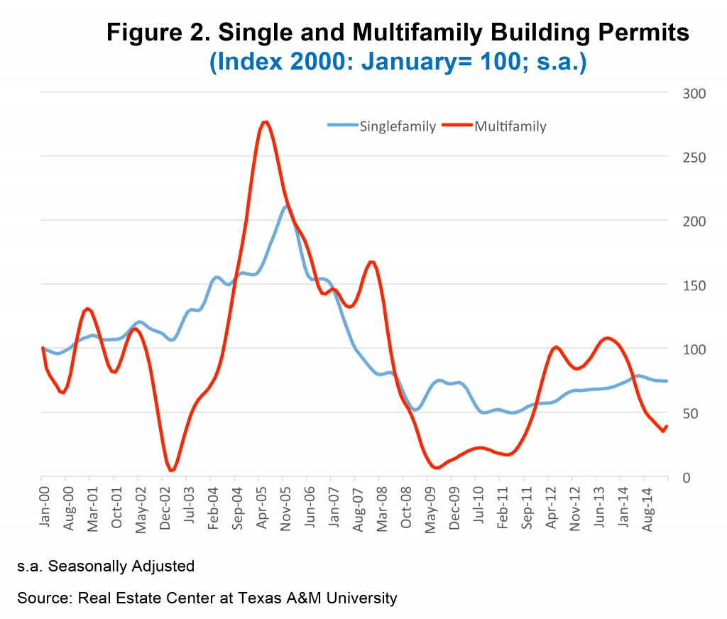 Microsoft Word - San Antonio Housing Market 2015.docx